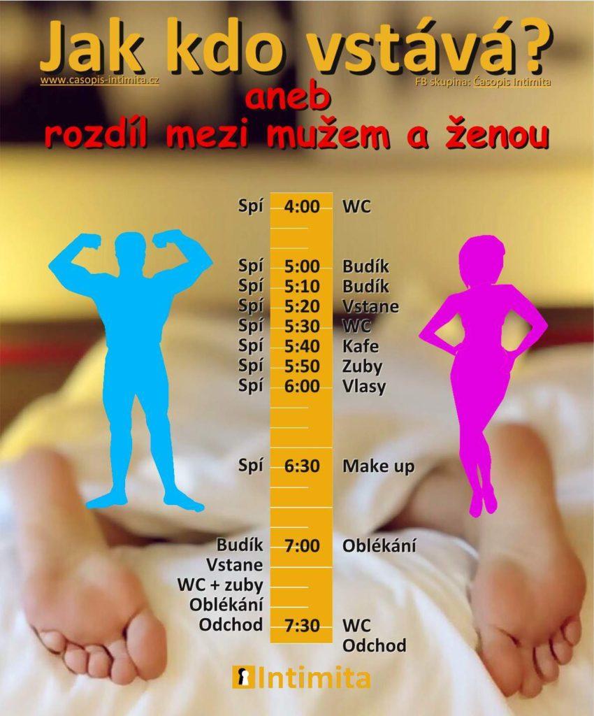 Rozdíl mezi mužem a ženou, když vstávají
